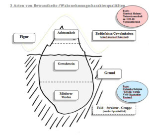 Kontaktzyklus Gestalttheraoie